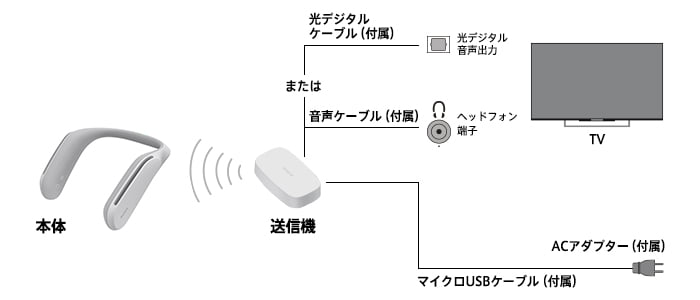 SRS-WS1 ウェアラブルネックスピーカー