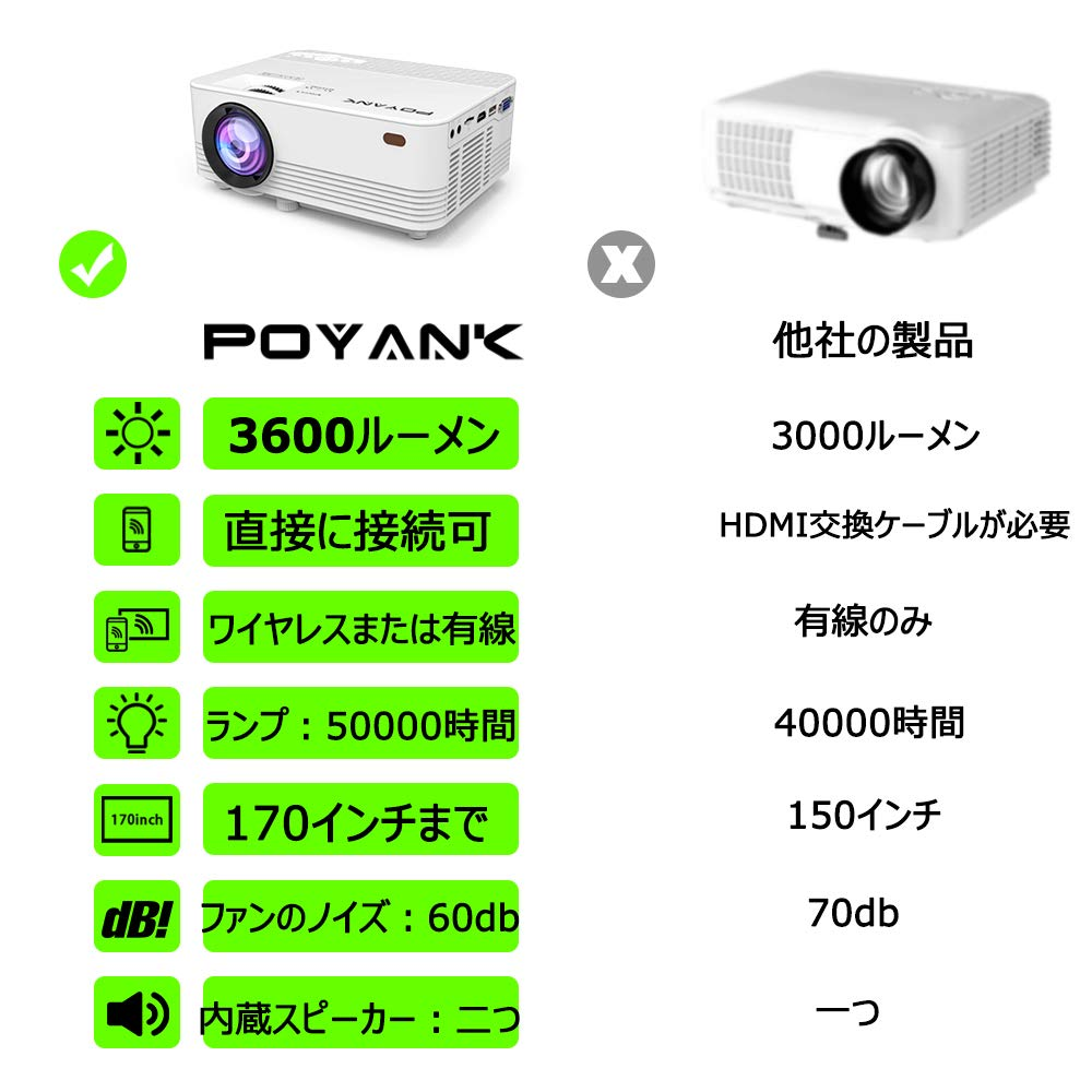 POYANKプロジェクター3600lm