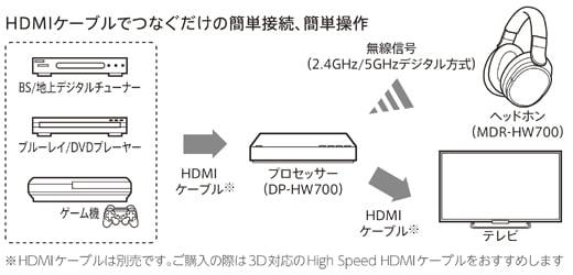 ソニーのワイヤレスサラウンドヘッドホン「MDR-HW700DS」